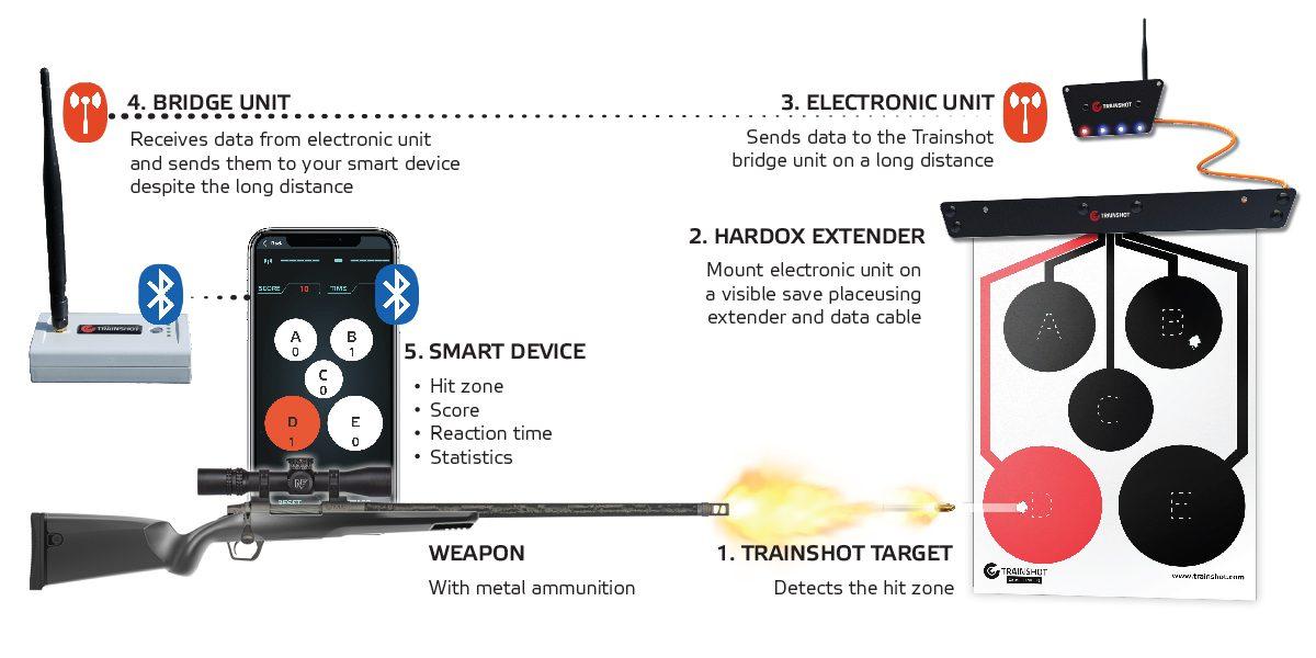 Trainshot long range kit_rifle electronic shooting system_how it works3