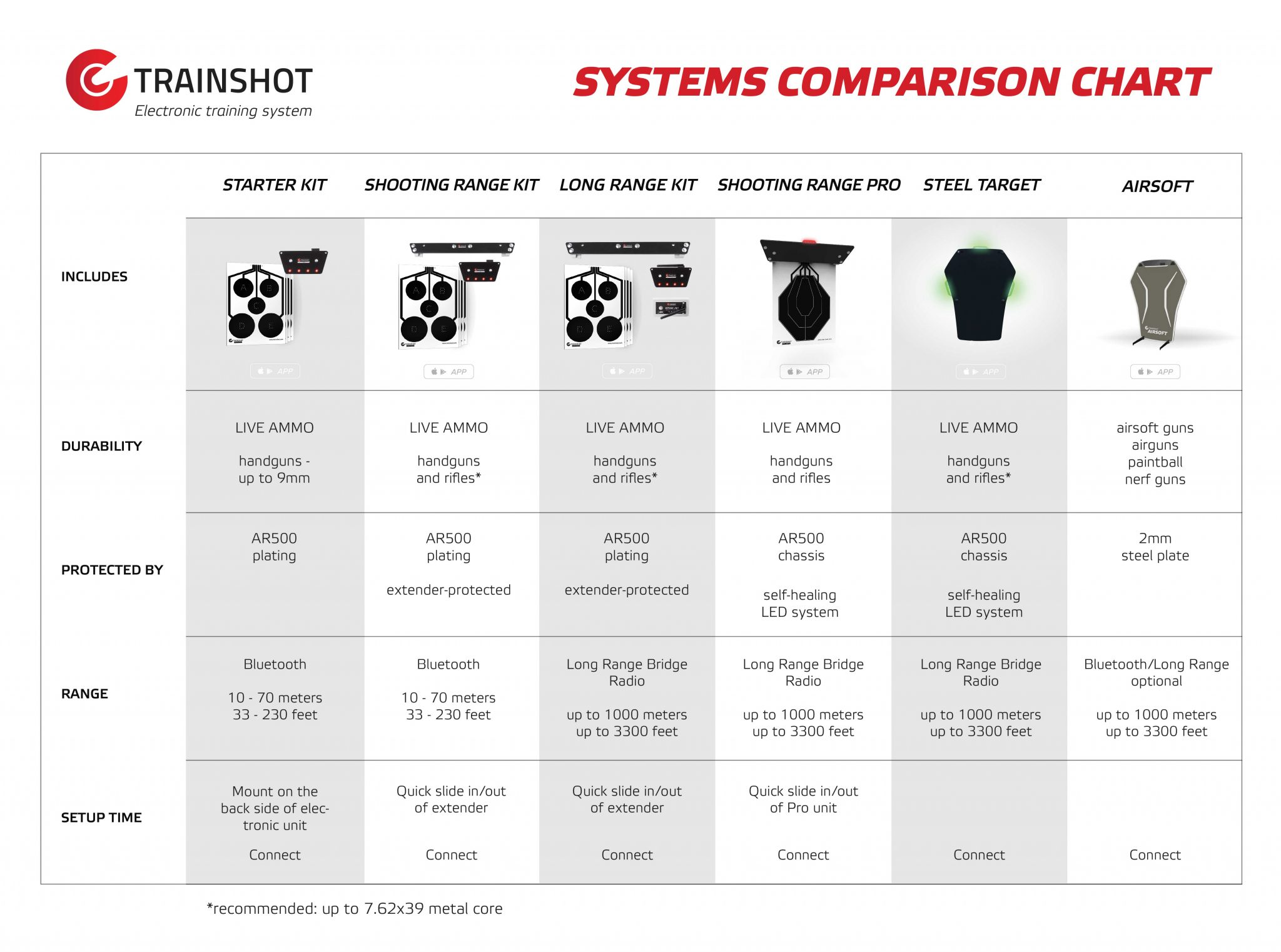 trainshot shooting systems comparison chart