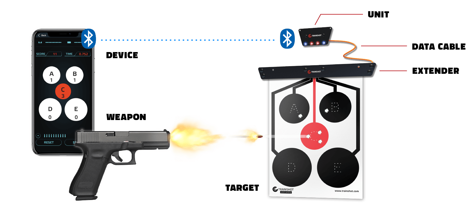 Trainshot shooting range-how it works